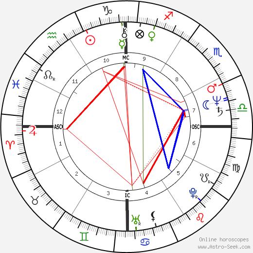 Robledo Puch tema natale, oroscopo, Robledo Puch oroscopi gratuiti, astrologia