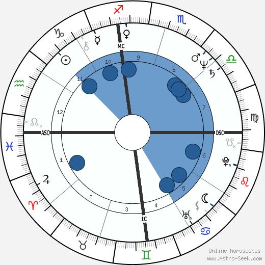 Rocky Berlier wikipedia, horoscope, astrology, instagram