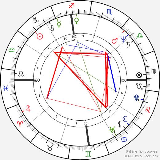 Rocky Berlier birth chart, Rocky Berlier astro natal horoscope, astrology