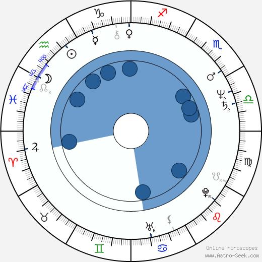 Ryszard Dreger wikipedia, horoscope, astrology, instagram