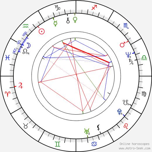 Ryszard Dreger tema natale, oroscopo, Ryszard Dreger oroscopi gratuiti, astrologia