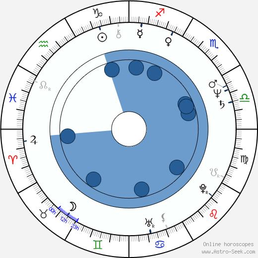 Sammo Hung Kam-Bo wikipedia, horoscope, astrology, instagram
