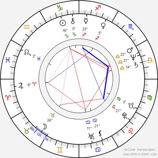 Sammo Hung Kam-Bo birth chart, biography, wikipedia 2020, 2021