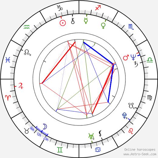 Sammo Hung Kam-Bo birth chart, Sammo Hung Kam-Bo astro natal horoscope, astrology