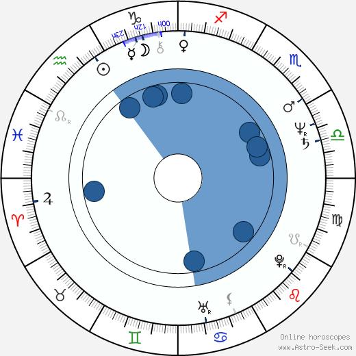 Sergey Martynov wikipedia, horoscope, astrology, instagram