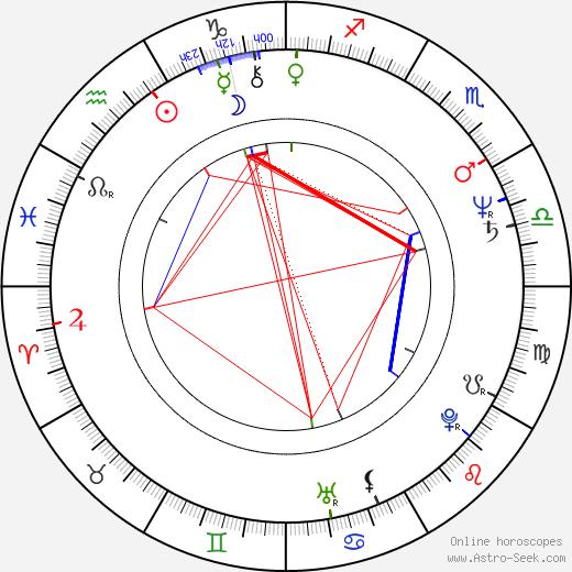 Sergey Martynov birth chart, Sergey Martynov astro natal horoscope, astrology