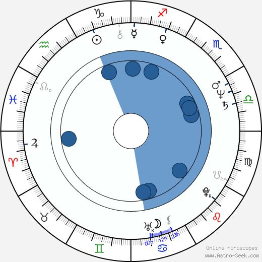Sondra Currie wikipedia, horoscope, astrology, instagram