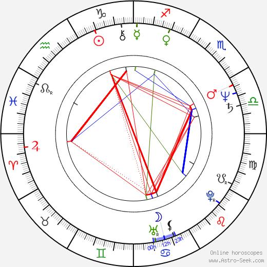 Sondra Currie astro natal birth chart, Sondra Currie horoscope, astrology