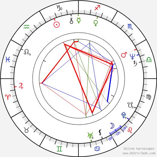 Соня Петровна Sonia Petrovna день рождения гороскоп, Sonia Petrovna Натальная карта онлайн