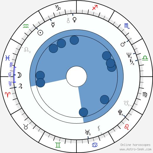 Steve Bartek wikipedia, horoscope, astrology, instagram