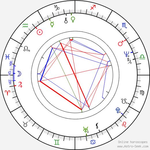Steve Bartek astro natal birth chart, Steve Bartek horoscope, astrology