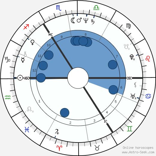 Terry Meyers wikipedia, horoscope, astrology, instagram