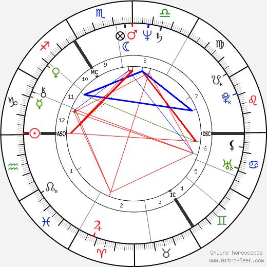 Terry Meyers tema natale, oroscopo, Terry Meyers oroscopi gratuiti, astrologia