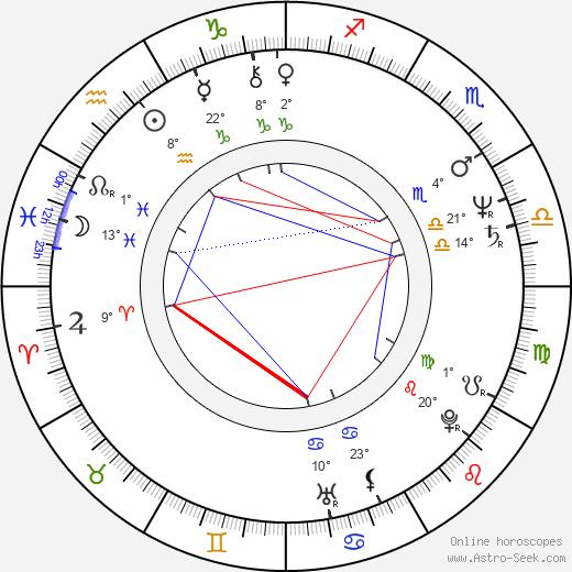 Tommy Ramone birth chart, biography, wikipedia 2019, 2020