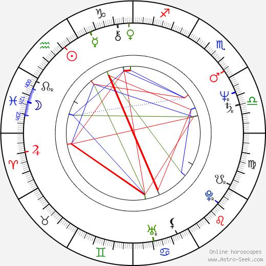 Valerie Čižmárová день рождения гороскоп, Valerie Čižmárová Натальная карта онлайн