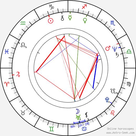 Věra Wajsarová astro natal birth chart, Věra Wajsarová horoscope, astrology