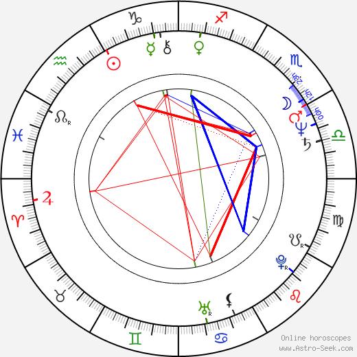 Vladimir Khotinenko tema natale, oroscopo, Vladimir Khotinenko oroscopi gratuiti, astrologia
