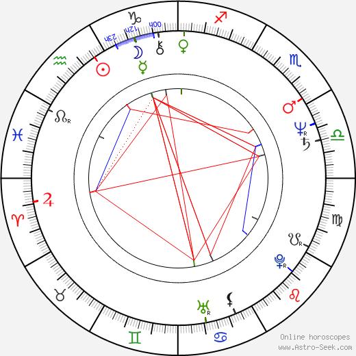 Whit Stillman birth chart, Whit Stillman astro natal horoscope, astrology