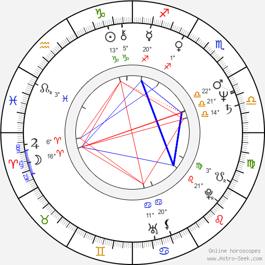 Zdeněk Dolanský birth chart, biography, wikipedia 2019, 2020