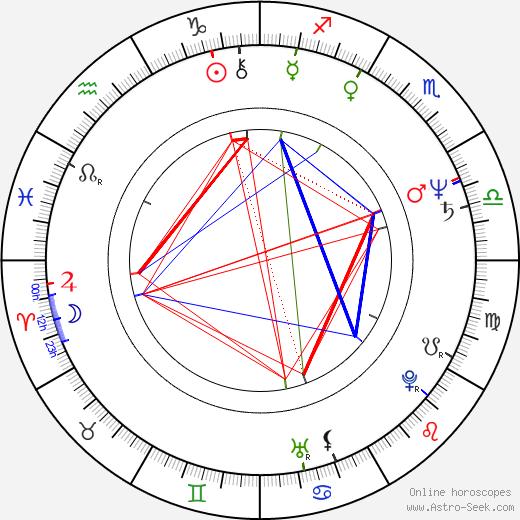 Zdeněk Dolanský tema natale, oroscopo, Zdeněk Dolanský oroscopi gratuiti, astrologia
