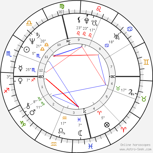 Annie Potts birth chart, biography, wikipedia 2016, 2017