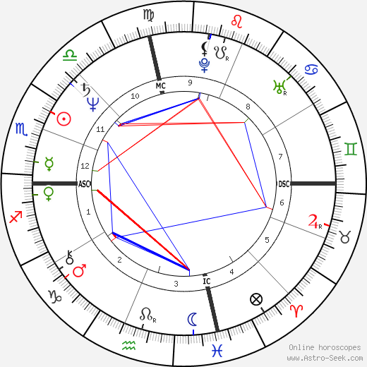 Annie Potts horoscope, astrology, astro natal chart