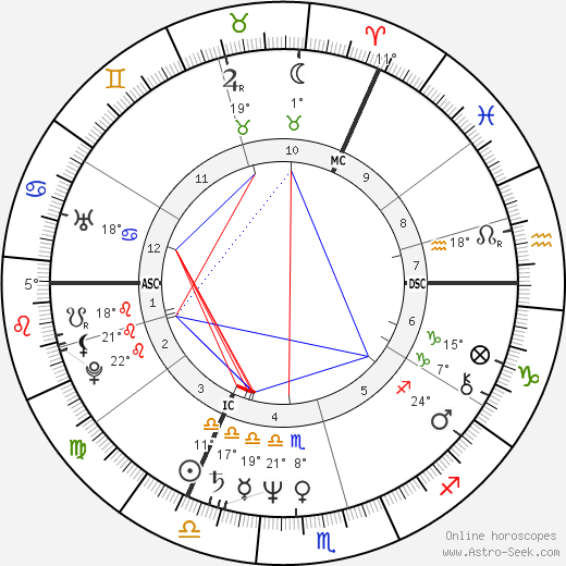 Clive Barker birth chart, biography, wikipedia 2019, 2020