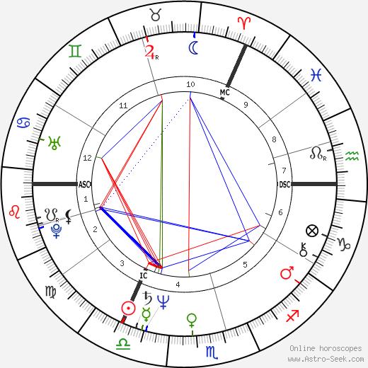 Clive Barker tema natale, oroscopo, Clive Barker oroscopi gratuiti, astrologia