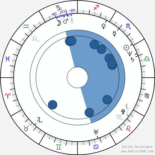 David Weber wikipedia, horoscope, astrology, instagram