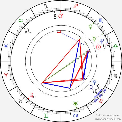 Duncan Gibbins astro natal birth chart, Duncan Gibbins horoscope, astrology