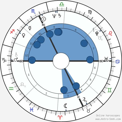 Eric MacLeish wikipedia, horoscope, astrology, instagram