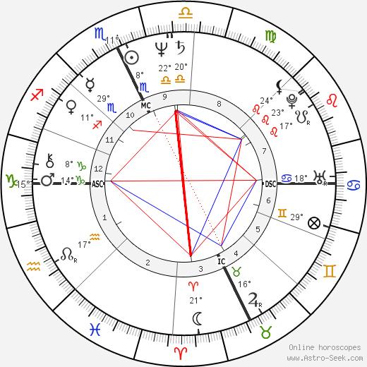Eric MacLeish birth chart, biography, wikipedia 2018, 2019