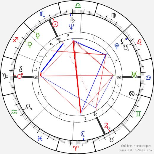 Eric MacLeish astro natal birth chart, Eric MacLeish horoscope, astrology