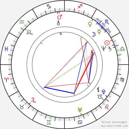 Eva Čeřovská birth chart, Eva Čeřovská astro natal horoscope, astrology