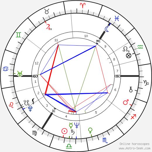 Finbarry Nolan tema natale, oroscopo, Finbarry Nolan oroscopi gratuiti, astrologia