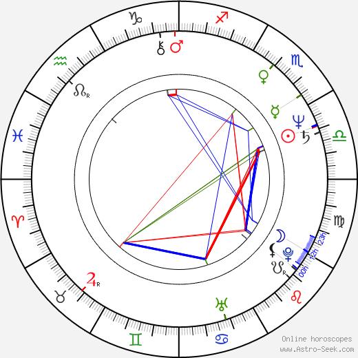 Galla Macků astro natal birth chart, Galla Macků horoscope, astrology