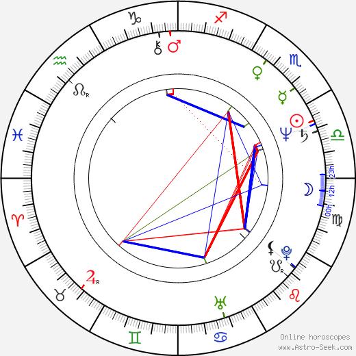 Hannes Rossacher birth chart, Hannes Rossacher astro natal horoscope, astrology