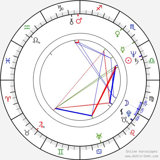 Harry Anderson astro natal birth chart, Harry Anderson horoscope, astrology