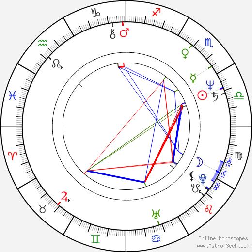 Harry Anderson день рождения гороскоп, Harry Anderson Натальная карта онлайн