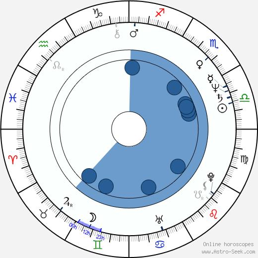 Jac Avila wikipedia, horoscope, astrology, instagram