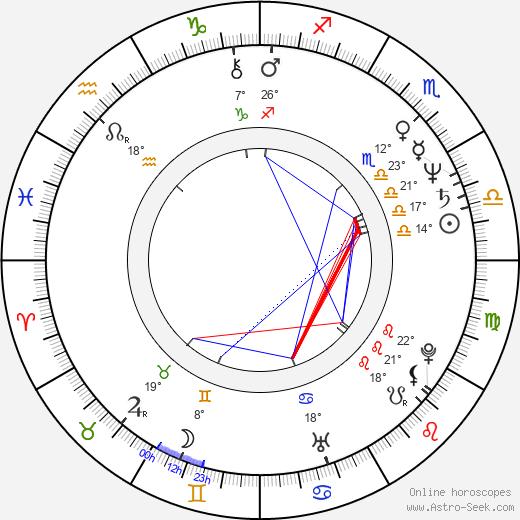 Jac Avila birth chart, biography, wikipedia 2019, 2020