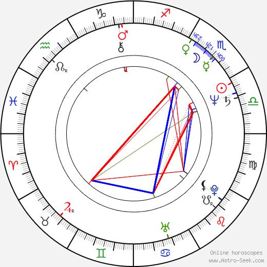James Steven Sadwith birth chart, James Steven Sadwith astro natal horoscope, astrology