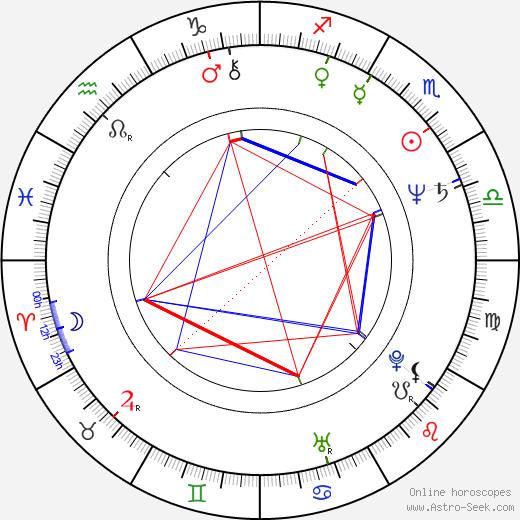Jane Wymark astro natal birth chart, Jane Wymark horoscope, astrology