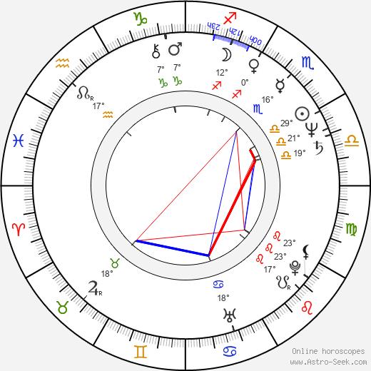 John Howard birth chart, biography, wikipedia 2020, 2021