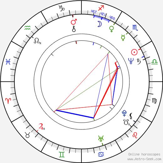 John Howard birth chart, John Howard astro natal horoscope, astrology