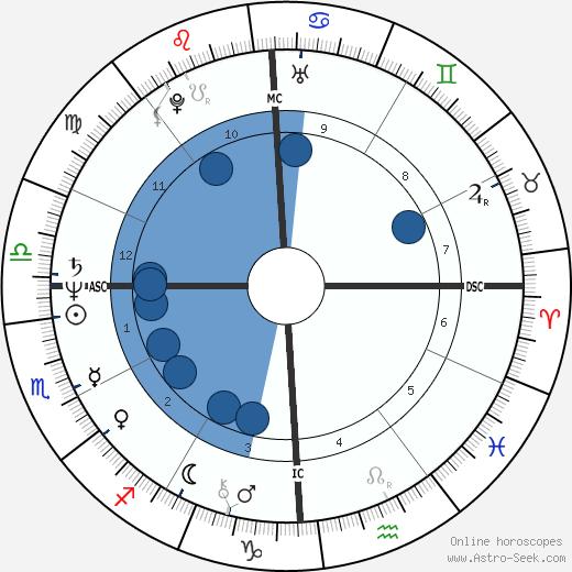 John Poff wikipedia, horoscope, astrology, instagram