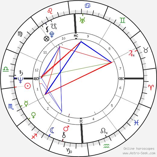 John Poff день рождения гороскоп, John Poff Натальная карта онлайн