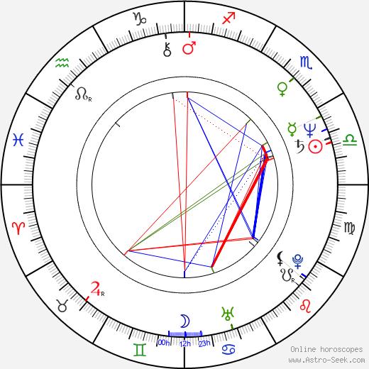 Kari Riipinen birth chart, Kari Riipinen astro natal horoscope, astrology