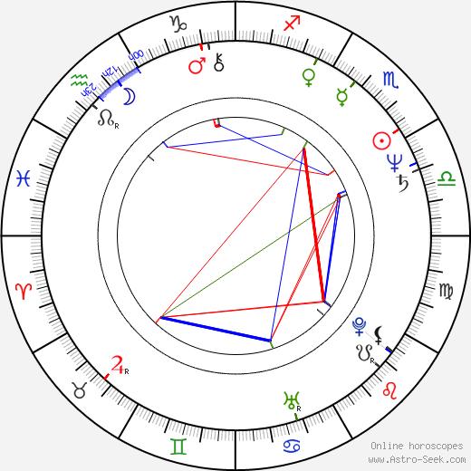 Lazar Ristovski tema natale, oroscopo, Lazar Ristovski oroscopi gratuiti, astrologia