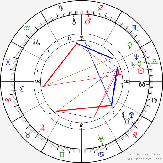 Luke Roberts tema natale, oroscopo, Luke Roberts oroscopi gratuiti, astrologia
